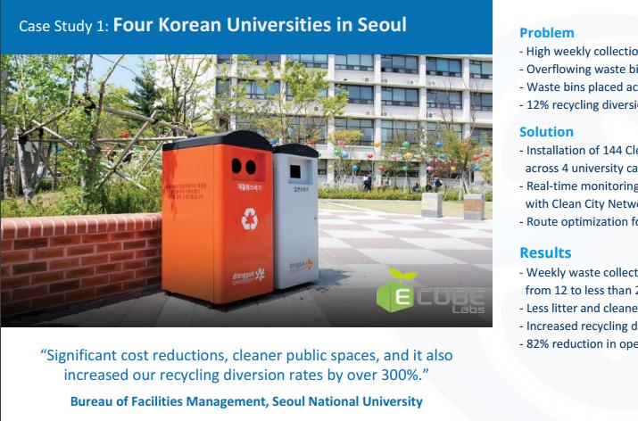 3 Clean Cube Case Studies – Smart Waste